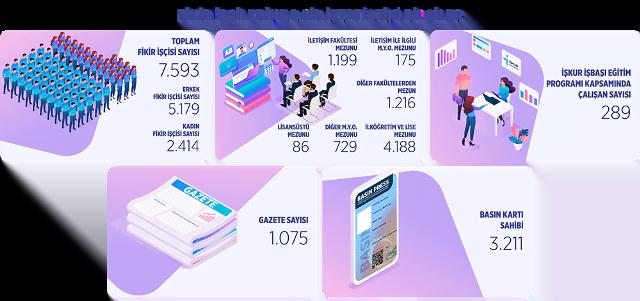 Basın İlan Kurumunun 2019 yılı basın çalışanları istatistikleri açıklandı